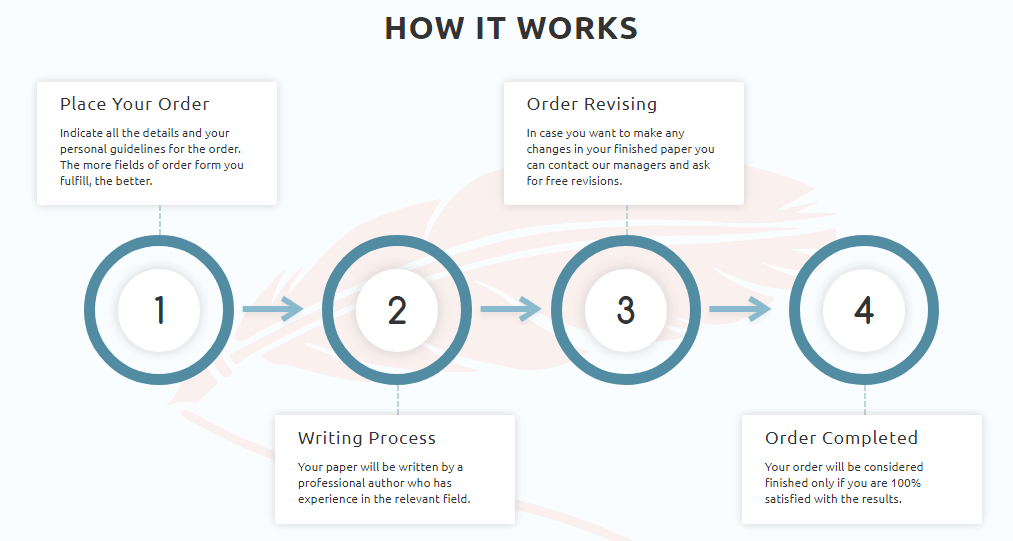 DoMyWriting.com Ordering Process