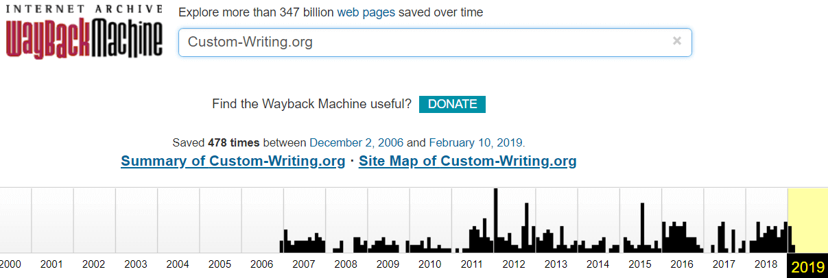 Custom-Writing.org History